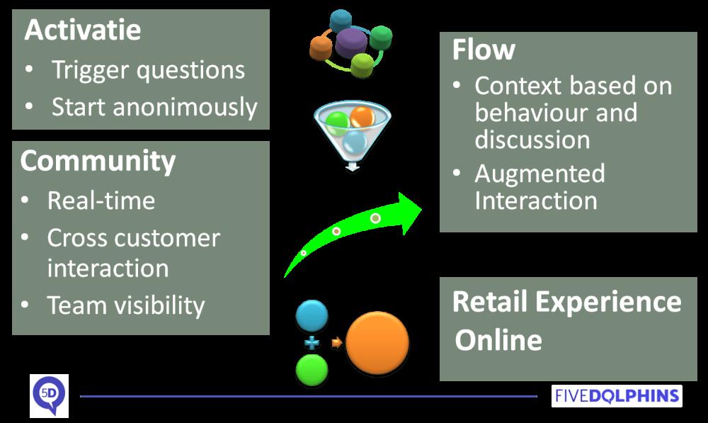 Elements of Open-kitchen e-commerce