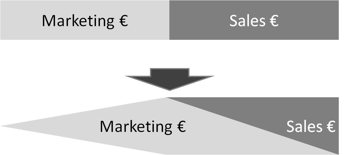 Marketing budget shift